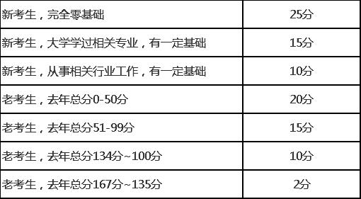 2019经济师成绩_你知道吗 2019年经济师证书又增值了